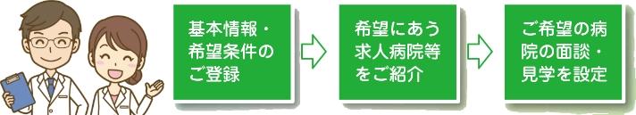 福井県ドクターバンクご利用の流れ