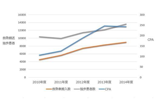 2010年度から2014年度までの救急対応の推移