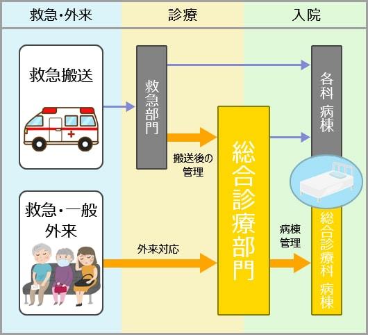 救急部門と総合診療部門、他科との連携図