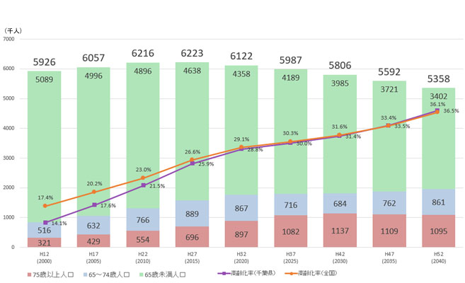 千葉県の人口の推移及び将来推計(平成27年~37年)