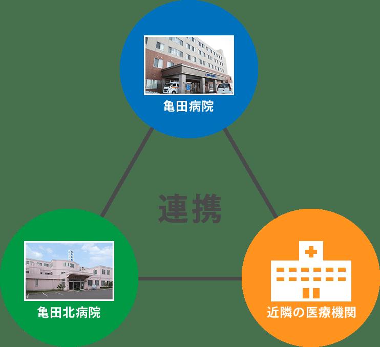 亀田病院 近隣の医療機関 亀田北病院 連携