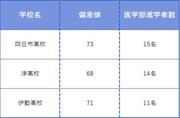 三重県内だけでも進学校は多数